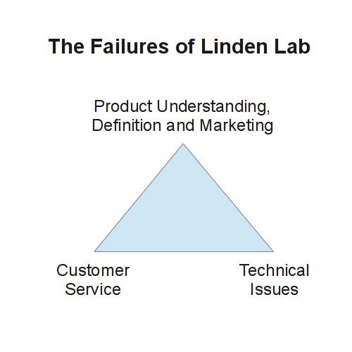 Figure 1: The Failures of Linden Lab