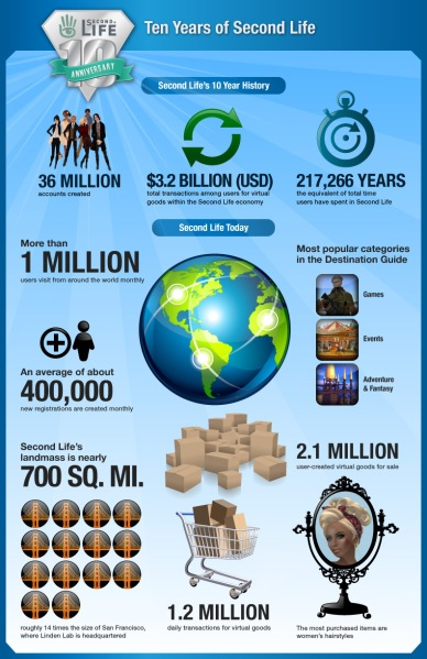 Linden Lab's infographic on Second Life's 10th anniversary. 36 million accounts, eh? It'd be safe to say that half of them are throwaway accounts created griefers, trolls, bullies, scammers and copybotters.