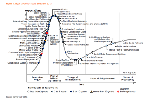 Gartner 2013 Hype Cycle for Social Software. Note that virtual reality is in the deepest part of the Trough of Disillusionment.