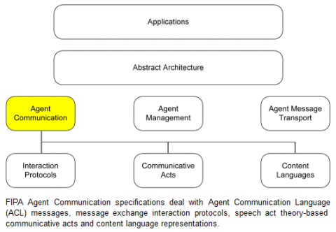 """The specifications of the FIPA-ACL agent communication language. Of course, no agent communication can be natively scripted in the """"mainstream"""" virtual worlds."""