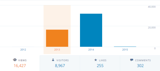 My blog's overall statistics for 2013. Please click on the picture for the full-size version.