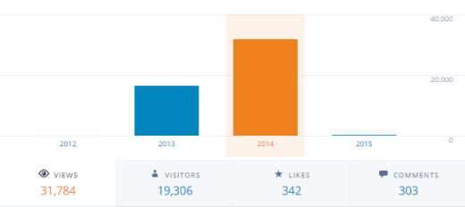 My blog's overall statistics for 2014. Please click on the picture for the full-size version.