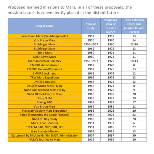 Some characteristic proposals for US manned missions to Mars. Please click on the image for the full-size version (opens in new tab / window).