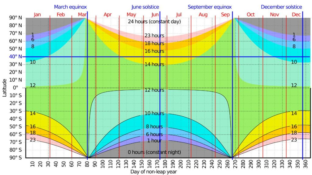A contour plot of the hours of daylight as a function of latitude and day of the year.
